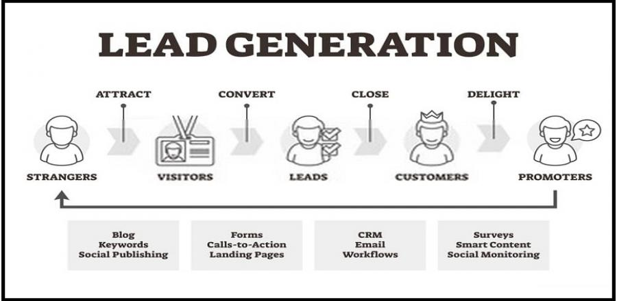 What is lead generation process