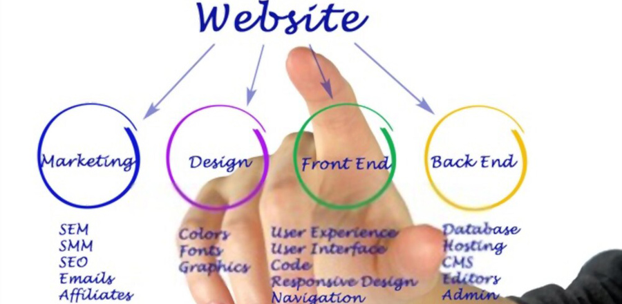 What is Web Development Process
