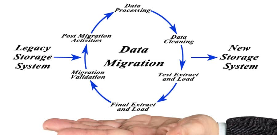 What is the Data Migration Process