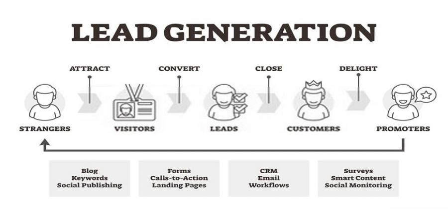 What does mean lead generation marketing